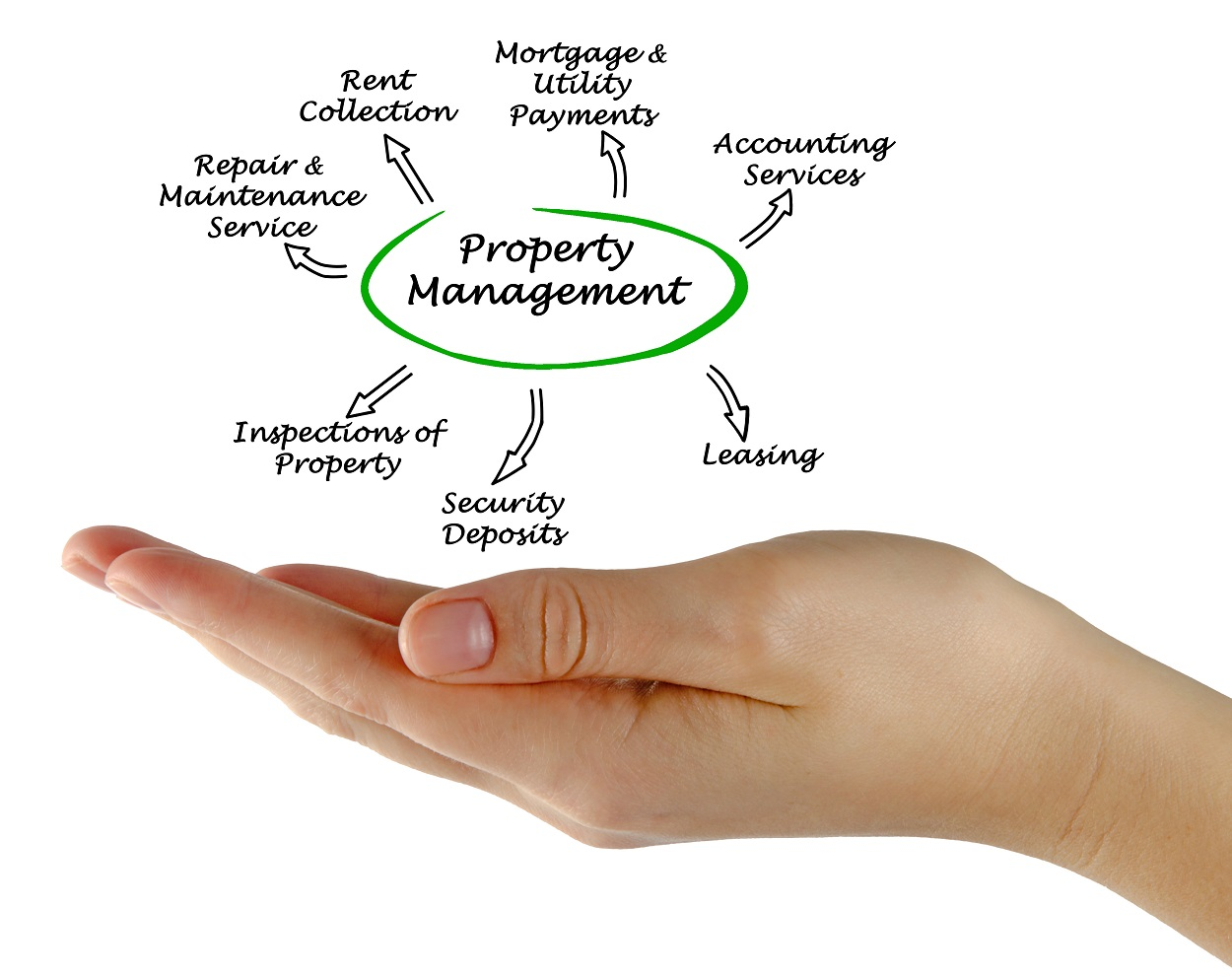 on-site property manager