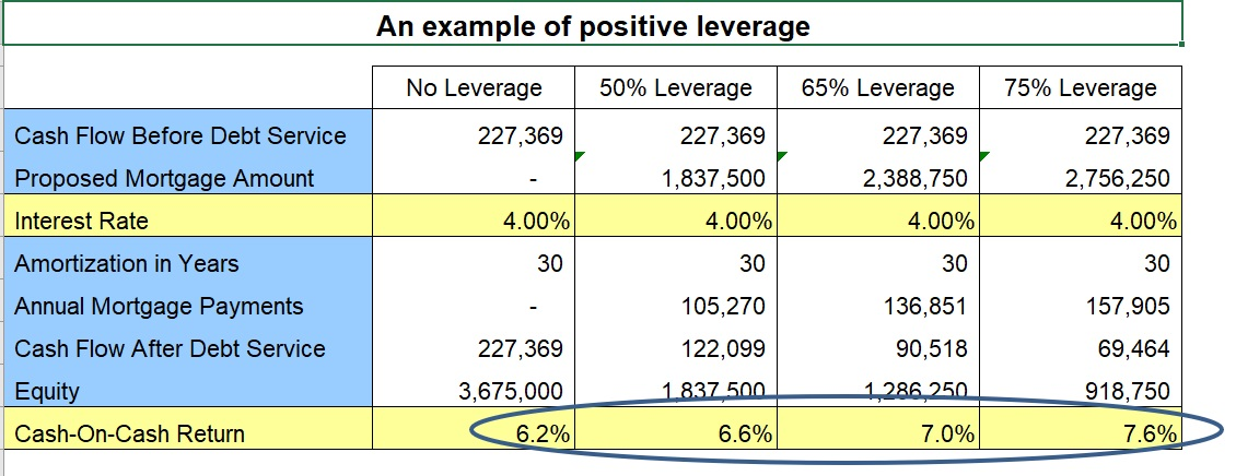 positive leverage